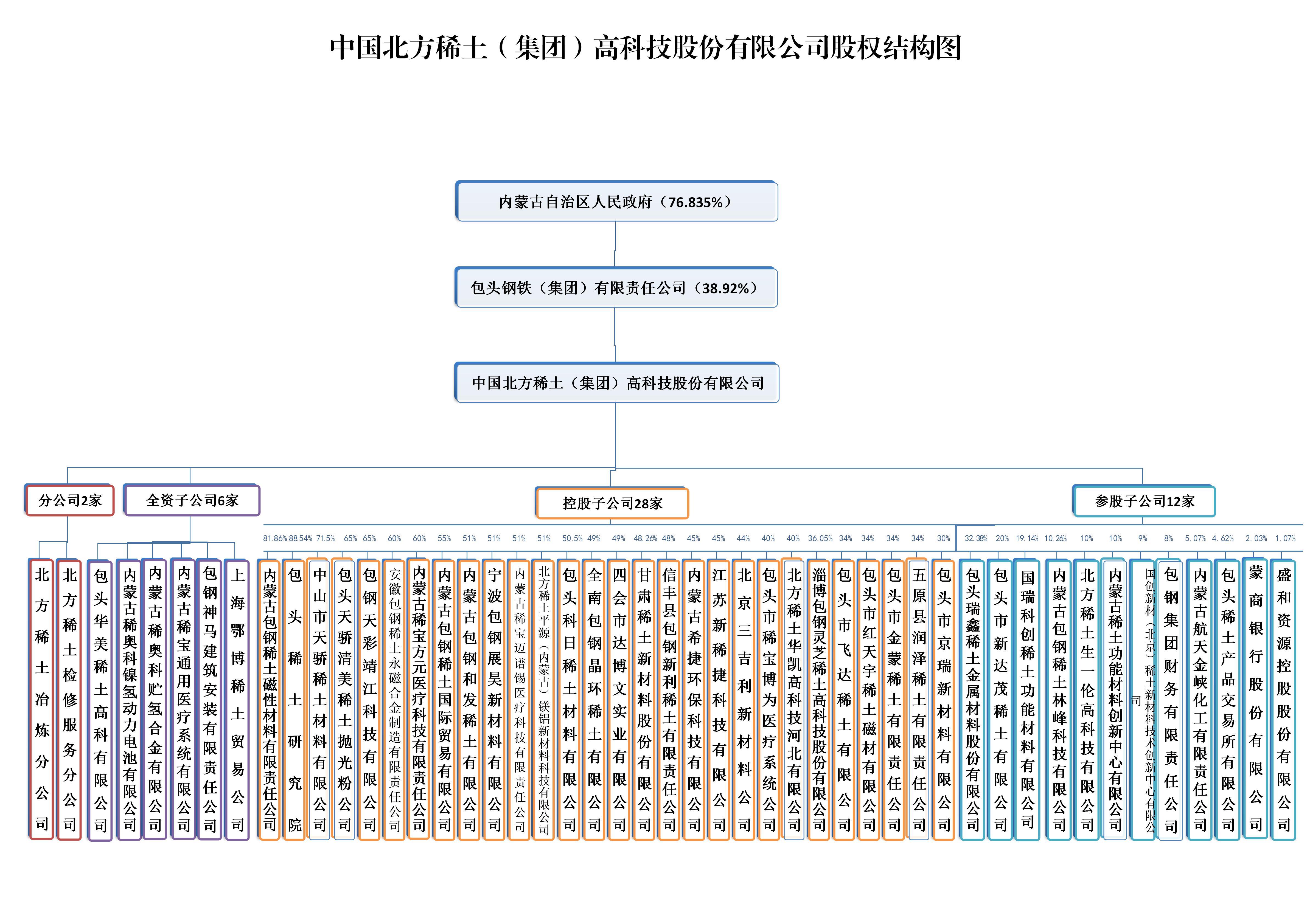 分子公司股權結構圖2020-05 _01.jpg